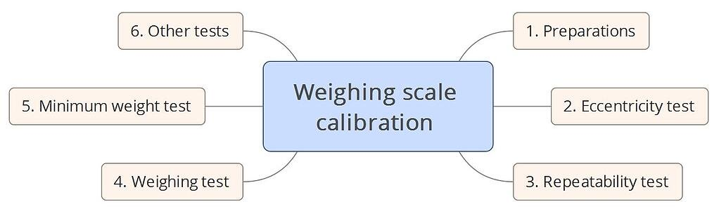 weighing-scale-calibration-hieu-chuan-can-dien-tu